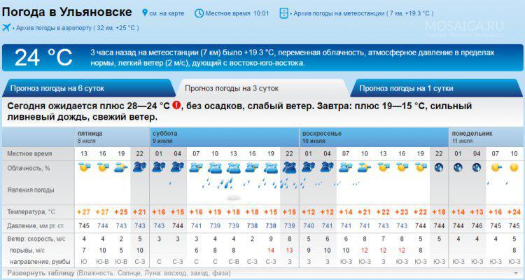 марке машины погода в сладково на месяц продаже