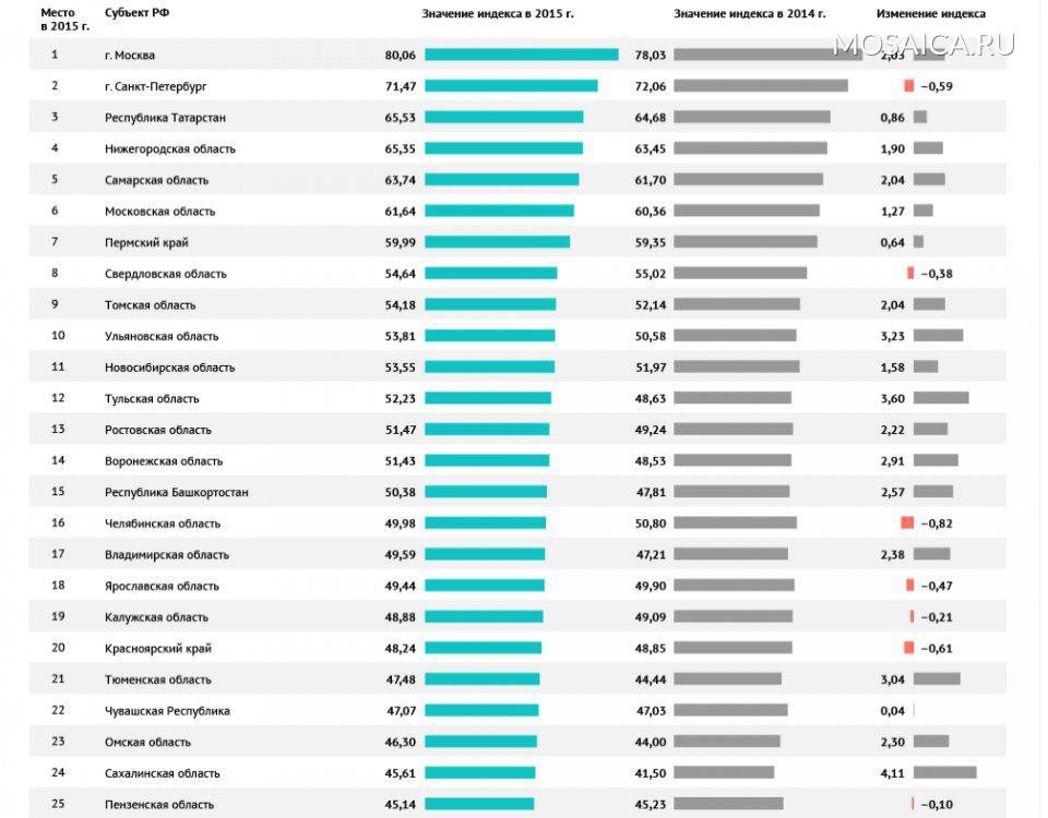 Псковская область лидирует вдесятке худших регионов поуровню научно-технологического развития