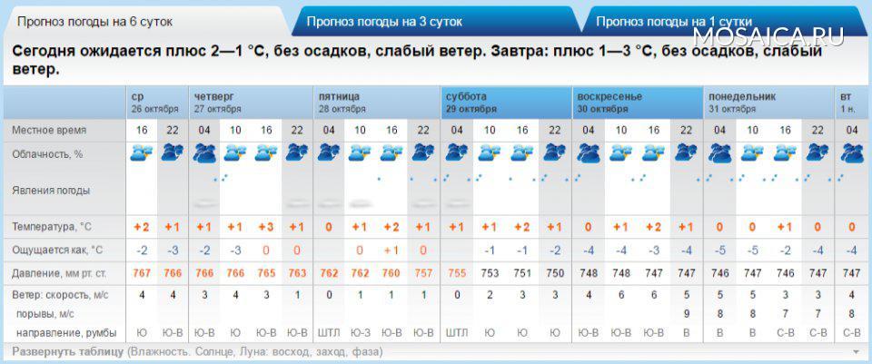 погода в невинномынске на 10 дней