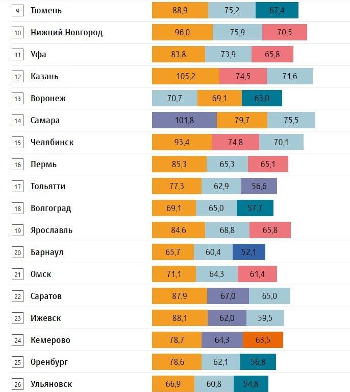 Казань заняла 12-е место виндексе самых дорогих городов Российской Федерации