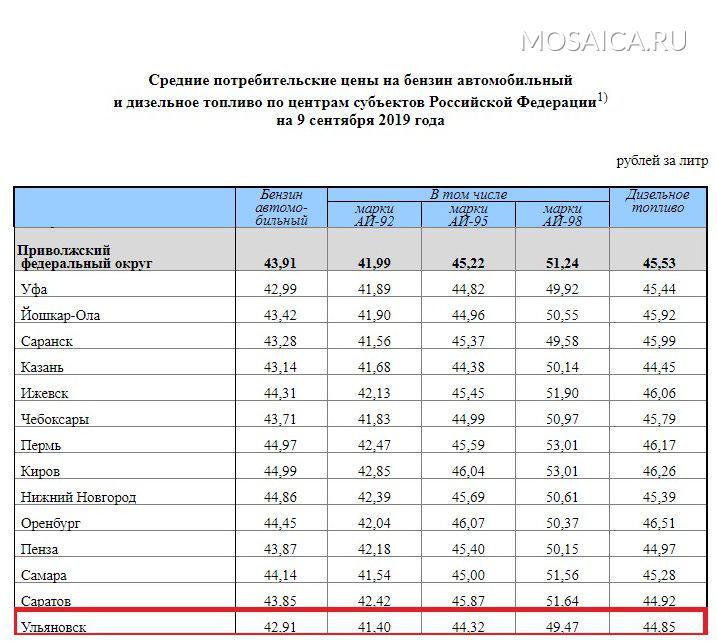 Ульяновск выделился среди регионов Приволжского федерального округа самым дешевым бензином, фото-1