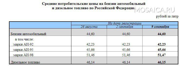 Ульяновск выделился среди регионов Приволжского федерального округа самым дешевым бензином, фото-2