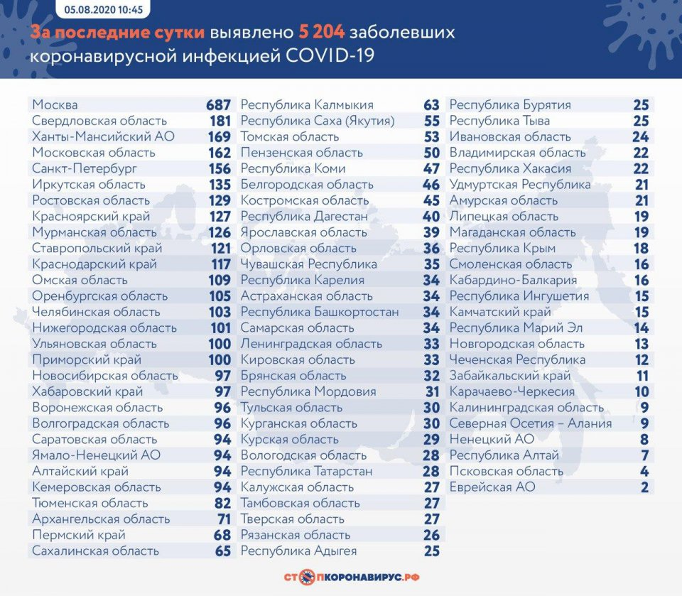 117 человек в Ульяновске излечились от коронавируса, фото-1