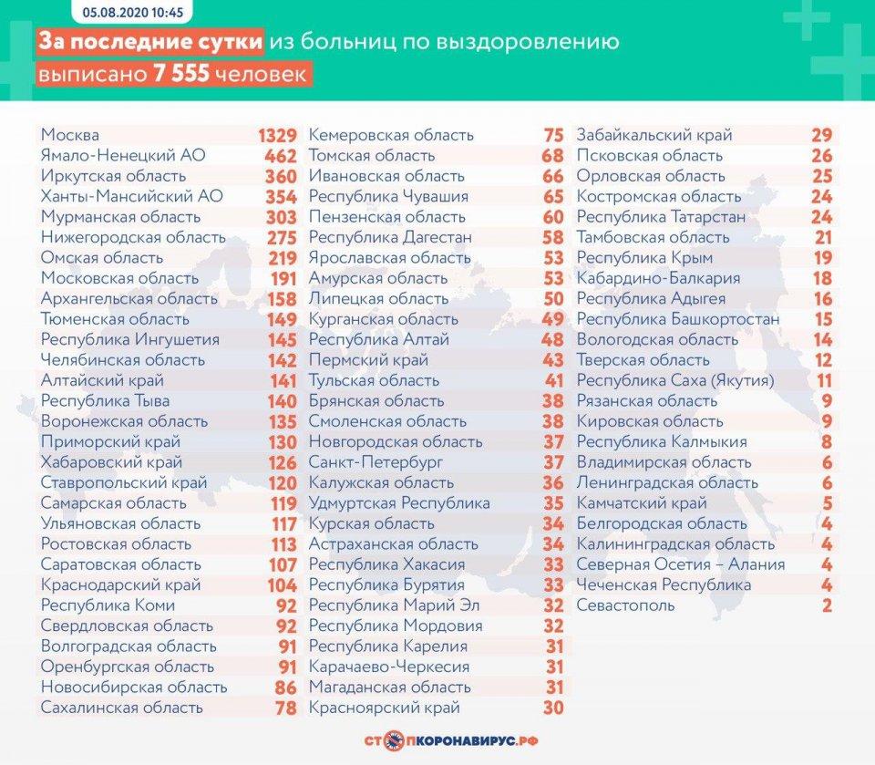 117 человек в Ульяновске излечились от коронавируса, фото-2