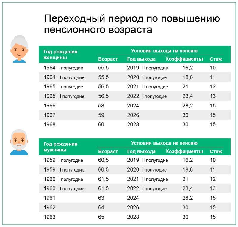 Как уйти раньше на пенсию в предпенсионном возрасте рассчитайте ежемесячный размер накопительной пенсии